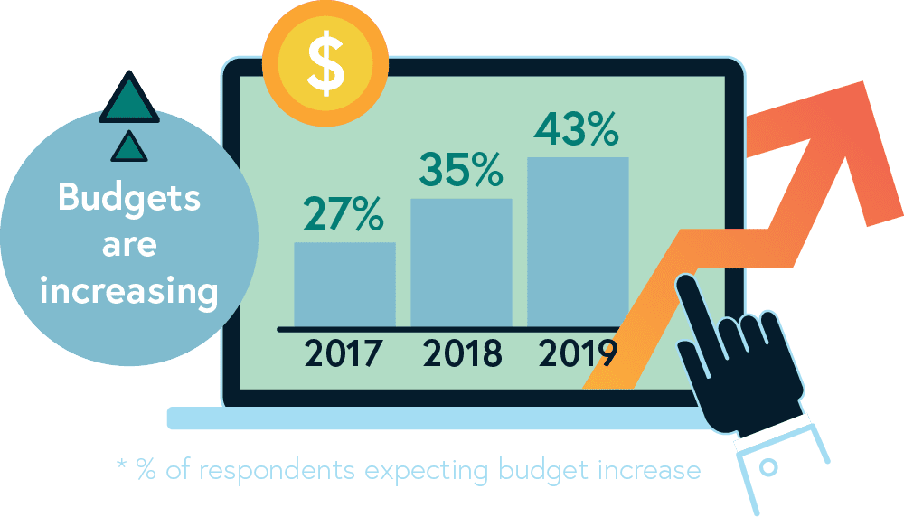 budget-increase-chart