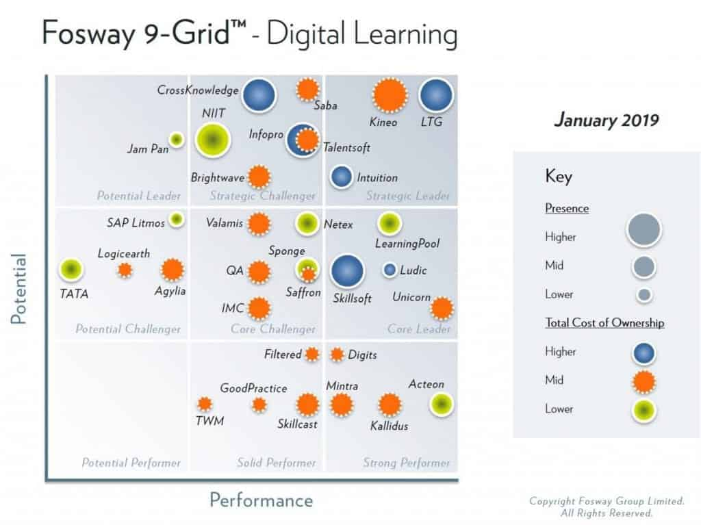 From the Fosway 9- Grid for Digital Learning