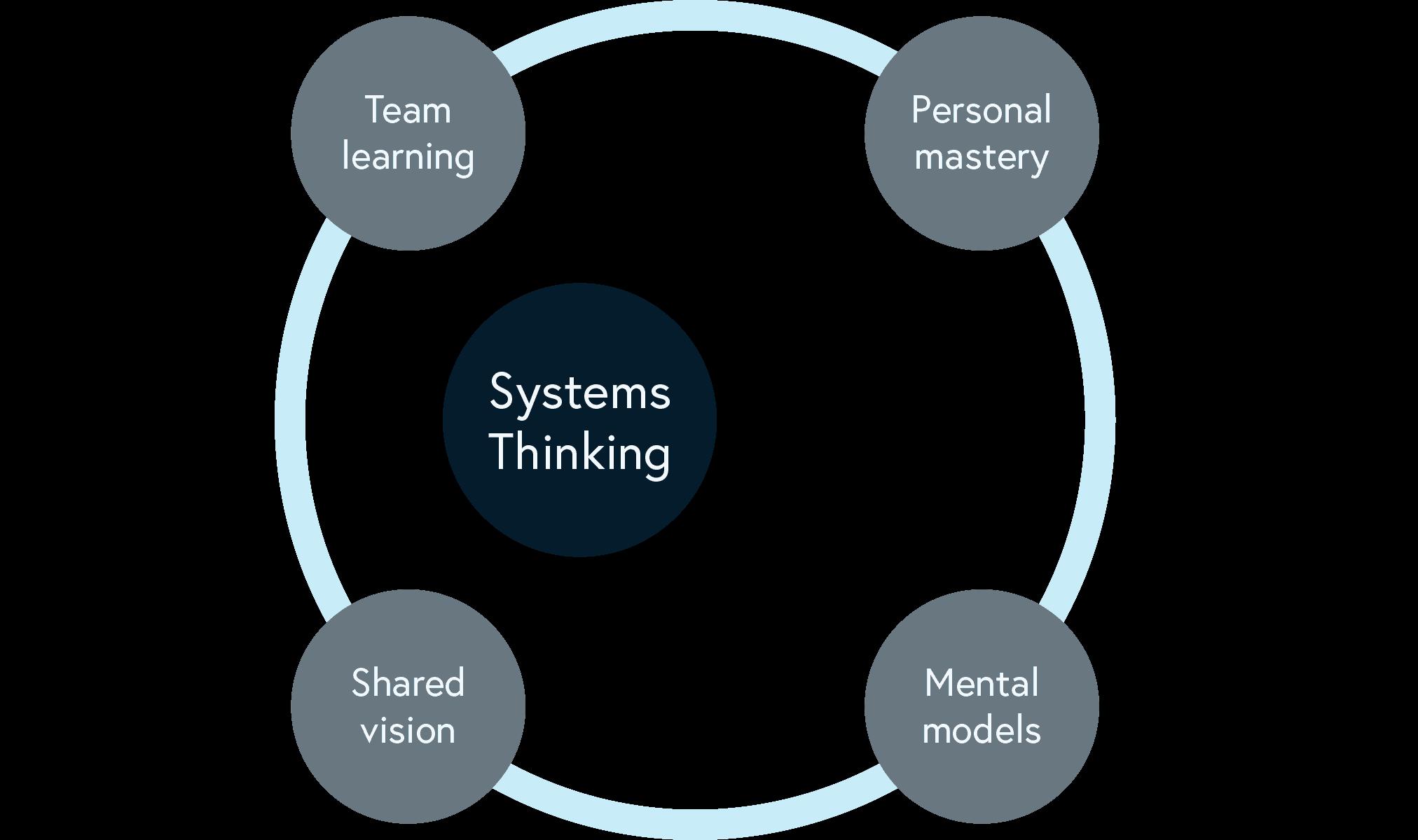 organisation-diagram-part1