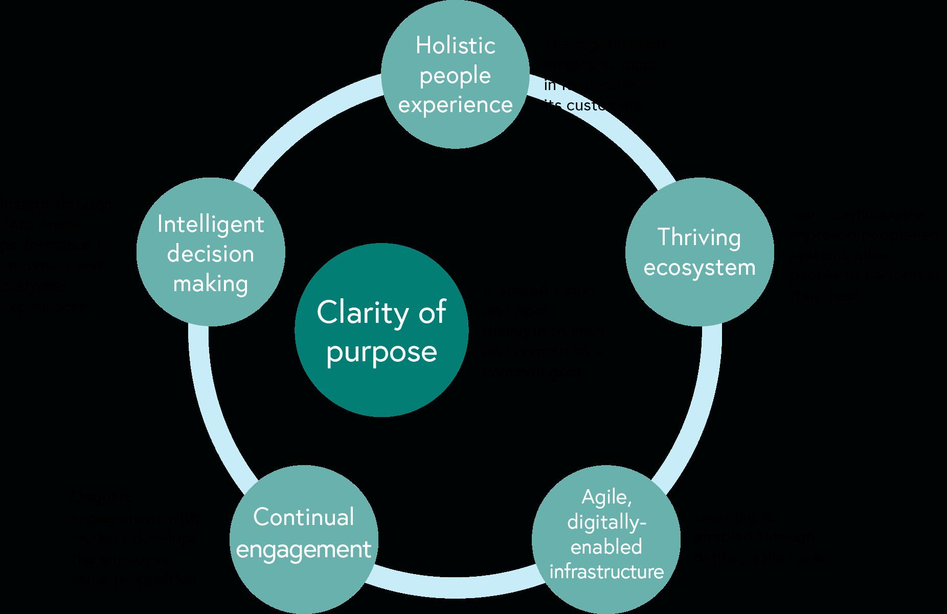 organisation-diagram-part2