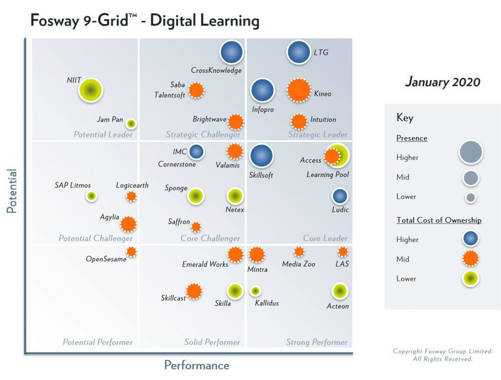 2020-Fosway-9-Grid-Digital-Learning-1024x777